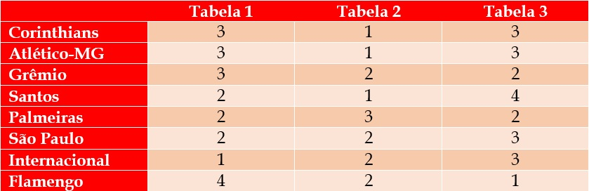 Tabela 5