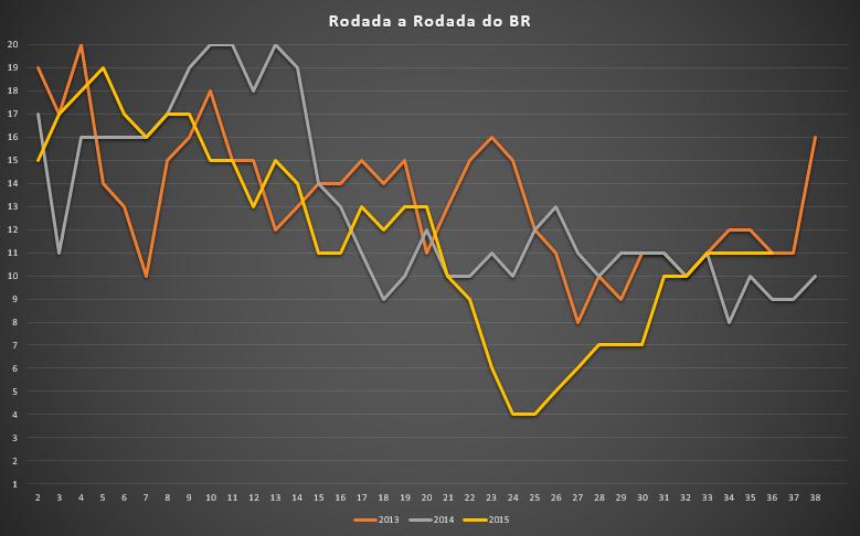 Posição do Flamengo rodada a rodada no triênio