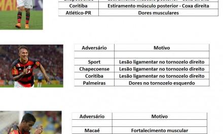 Atacantes do Flamengo e suas lesões em 2015