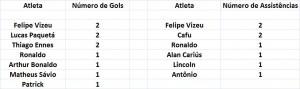 Números do Flamengo na 1º fase da Copinha