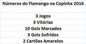 Números do Fla na 1º fase da Copa SP
