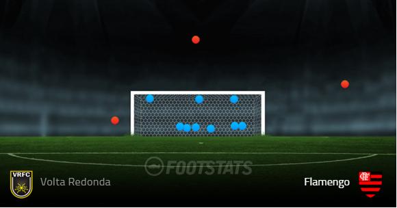 Finalizações do Flamengo na partida contra o Volta Redonda (Fonte: Footstats)