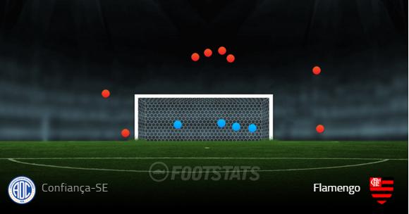 Finalizações do Flamengo na partida contra o Confiança-SE (Fonte: Footstats)
