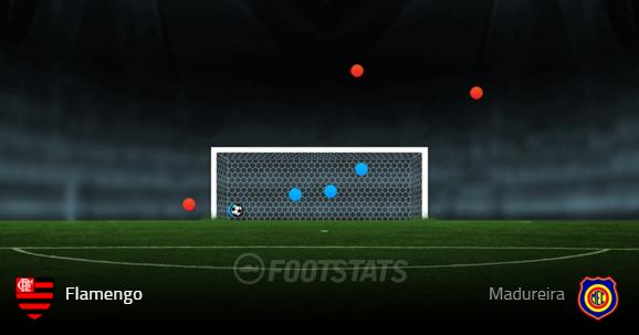Arremates do Flamengo na partida contra o Madureira (Fonte: Footstats)