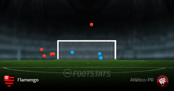 Arremates do Flamengo na partida contra o Atlético-PR (Fonte: Footstats)
