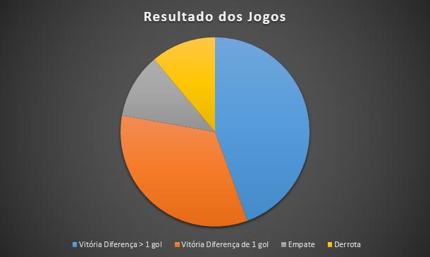 Resultado dos jogos
