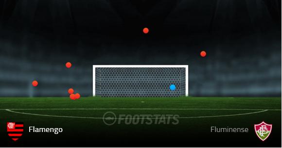 Chutes do Flamengo na partida contra o Fluminense (Fonte: Footstats)
