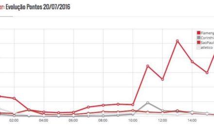 O dia em que o Flamengo quebrou o Twitter