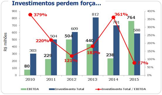 Investimentos perdem força...
