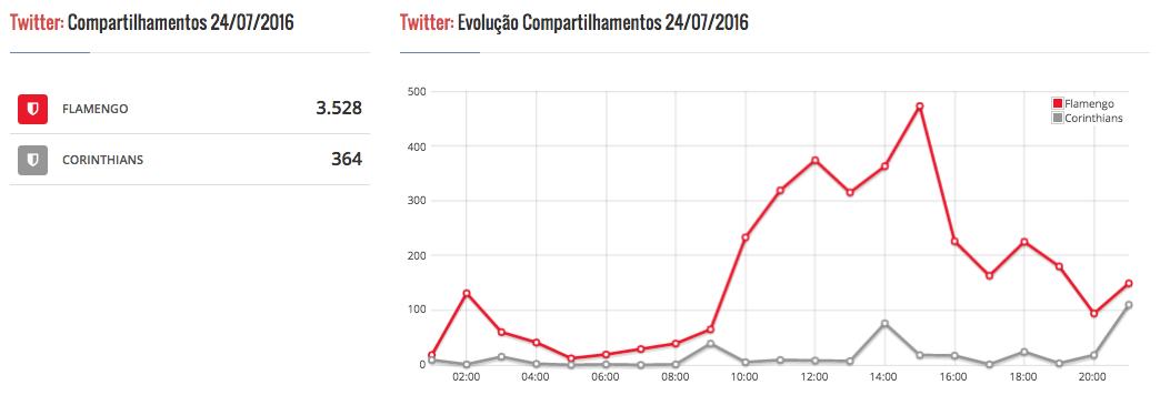 Flamengo X Corinthians: Por que ter milhões de seguidores?