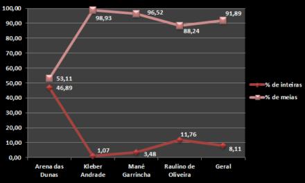 Ingressos: uma análise dos jogos no Brasileirão