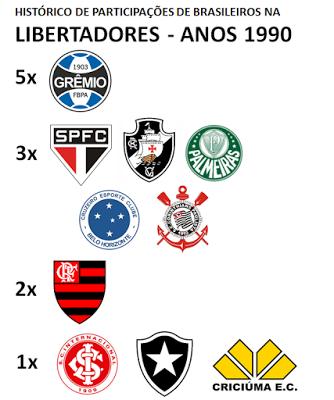 Brasileiros na Libertadores 1990s