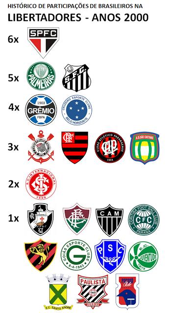 Brasileiros na Libertadores 2000s