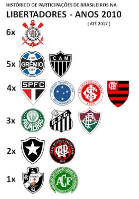 Brasileiros na Libertadores 2010s