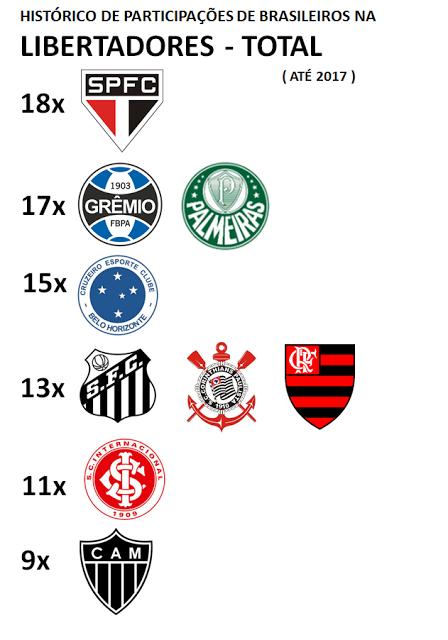 Brasileiros na Libertadores Total