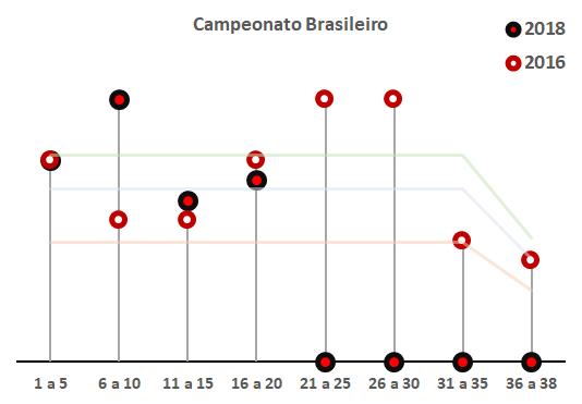 planejamento campeao brasileiro 2