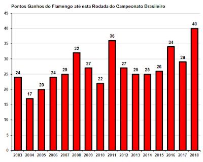 planejamento campeao brasileiro