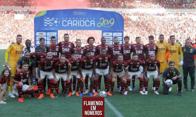 Análise estatística – Flamengo no Campeonato Carioca 2019